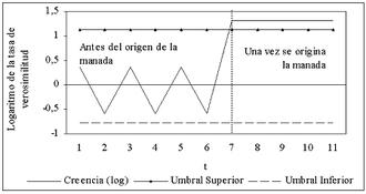 Evolución de la creencia en una manada correcta (Herrera y Gerena)